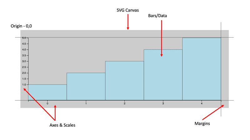 d3-creating-bar-chart-ground-up-1